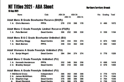 NT ABA Results