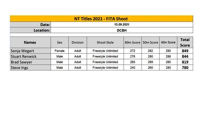 NT FITA Results